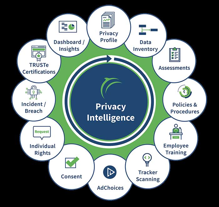 Grafische darstellung unsere Datenschutz lösungen